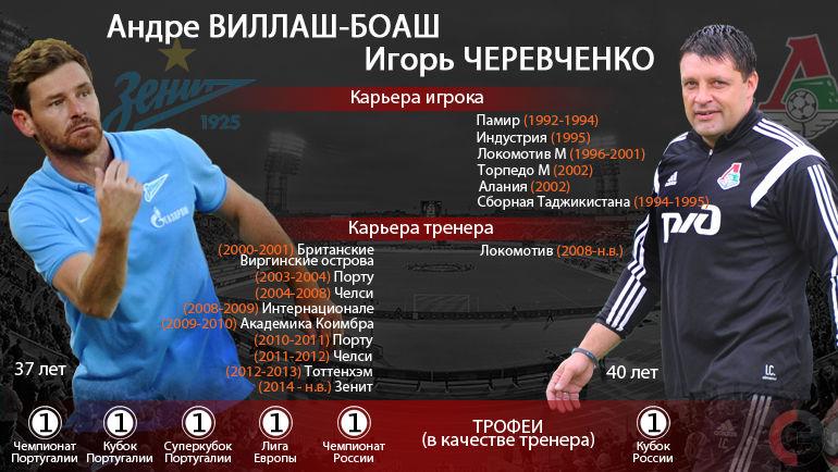 Виллаш-Боаш VS Черевченко. Создатель Халка и Бэйла против кубкового героя