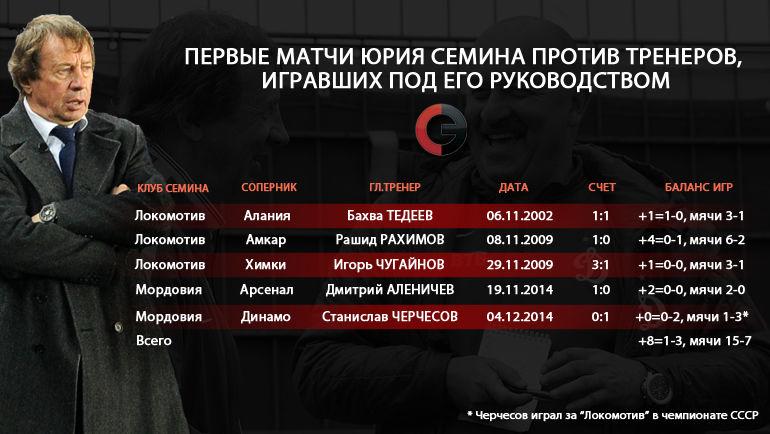 Семин против учеников: 8 побед в 12 матчах