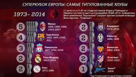 Самые титулованные команды Суперкубка УЕФА: от