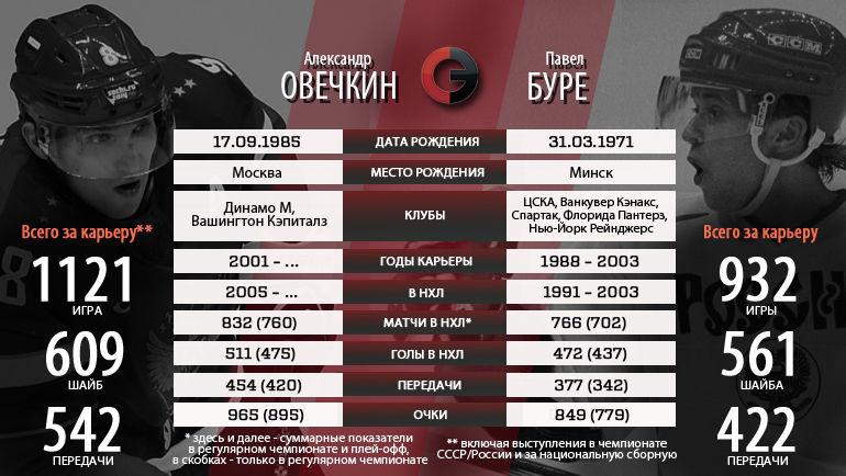 Александр Овечкин vs Павел Буре: статистика.