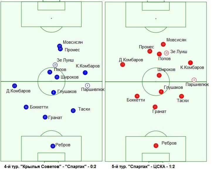 Усредненные позиции игроков