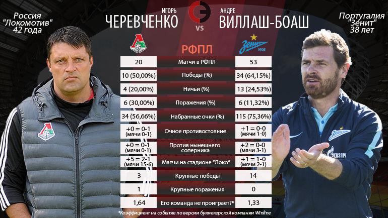 Черевченко VS Виллаш-Боаш