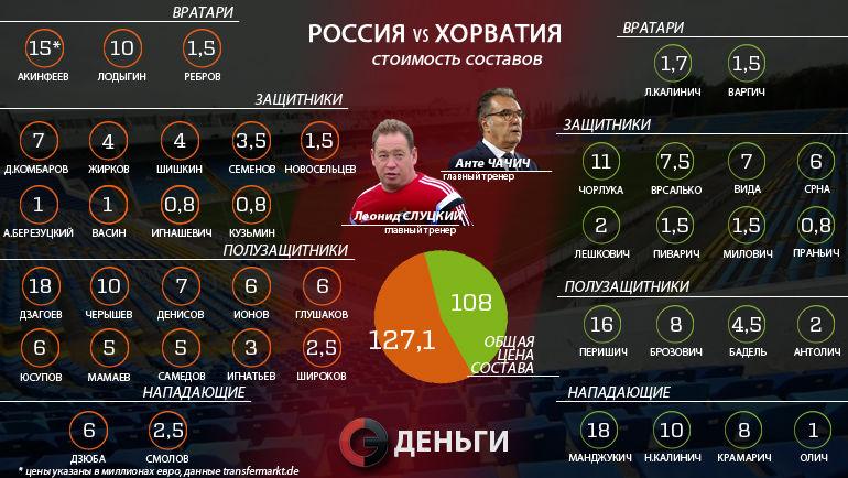 Россия – Хорватия: чей состав дороже