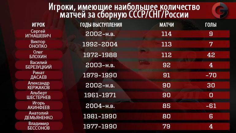 """Рекордсмены сборной. Фото """"СЭ"""""""