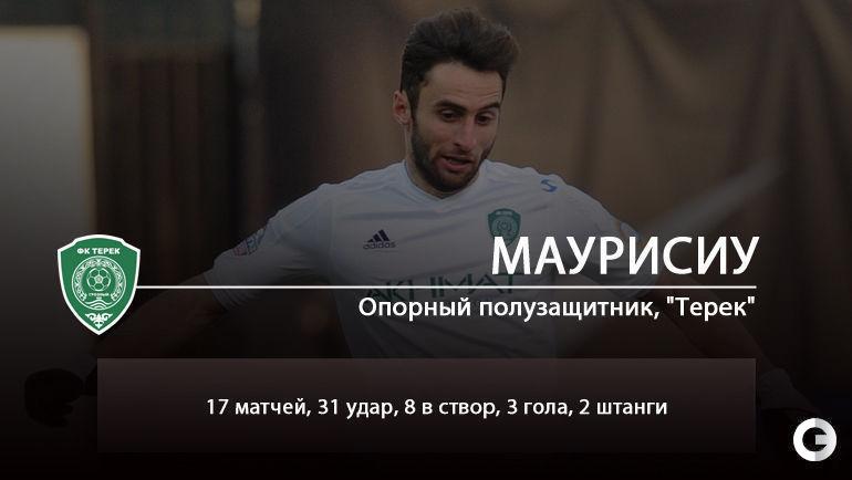 Сборная самых бьющих игроков РФПЛ