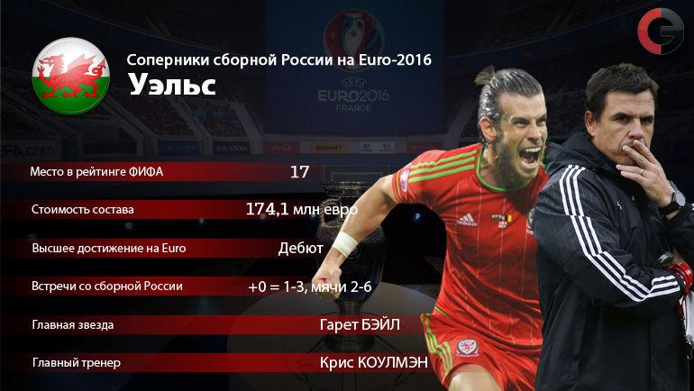 Чем Чемпионат Мира По Футболу Уэльс И Россия