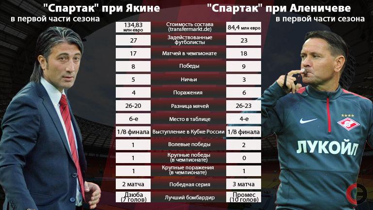 Аленичев vs Якин. Чем нынешний «Спартак» отличается от прошлогоднего