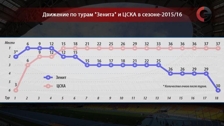 """Движение по турам """"Зенита"""" и ЦСКА в сезоне-2015/16. Фото """"СЭ"""""""