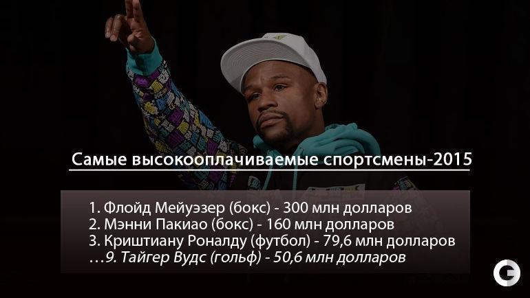 """Самые высокооплачиваемые спортсмены-2015. Фото """"СЭ"""""""