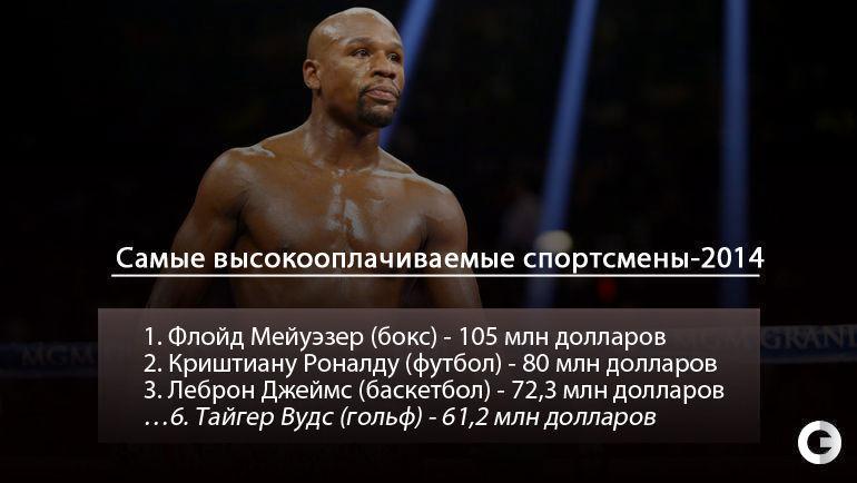 """Самые высокооплачиваемые спортсмены-2014. Фото """"СЭ"""""""