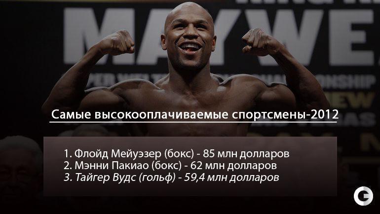 """Самые высокооплачиваемые спортсмены-2012. Фото """"СЭ"""""""