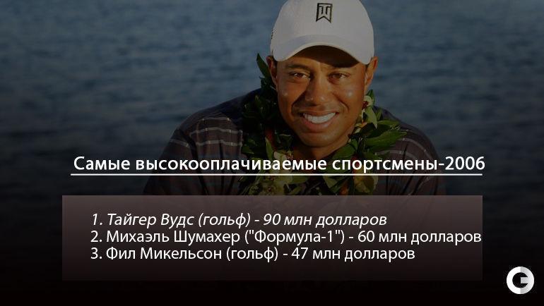 """Самые высокооплачиваемые спортсмены-2006. Фото """"СЭ"""""""