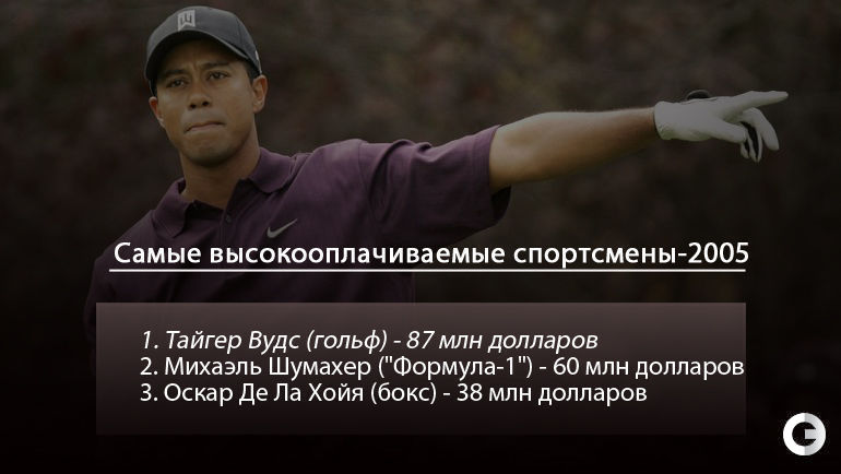 """Самые высокооплачиваемые спортсмены-2005. Фото """"СЭ"""""""