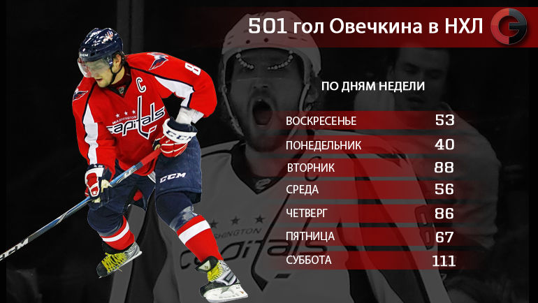 """501 гол Александра Овечкина в НХЛ. По дням недели. Фото """"СЭ"""""""