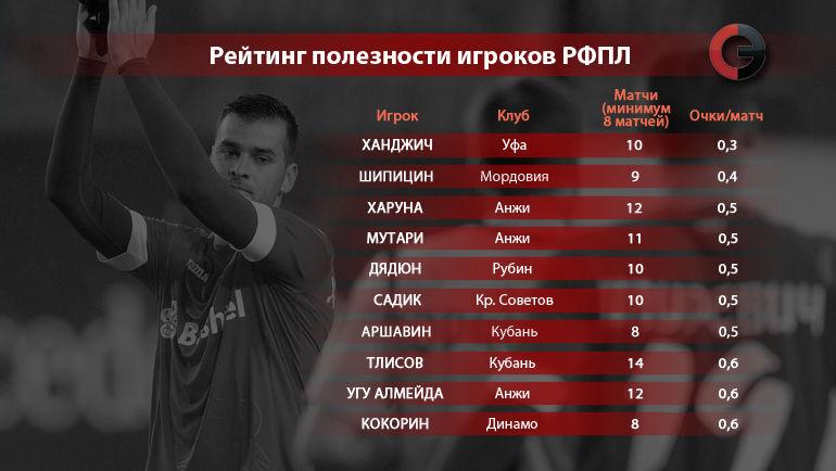 """Рейтинг полезности игроков РФПЛ. Вариант 1. Фото """"СЭ"""""""