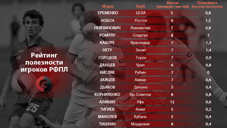 """Рейтинг полезности игроков РФПЛ. Вариант 2. Фото """"СЭ"""""""