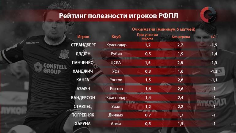 """Рейтинг полезности игроков РФПЛ. Вариант 3. Фото """"СЭ"""""""