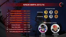 Кубок мира-2015/16. Главное.