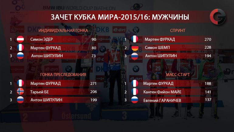 """Кубок мира-2015/16. Мужчины. Фото """"СЭ"""""""