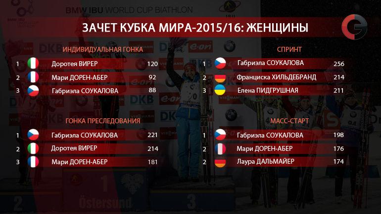"""Кубок мира-2015/16. Женщины. Фото """"СЭ"""""""