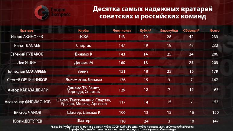 Десятка самых надежных вратарей советских и российских команд. Фото 'СЭ'