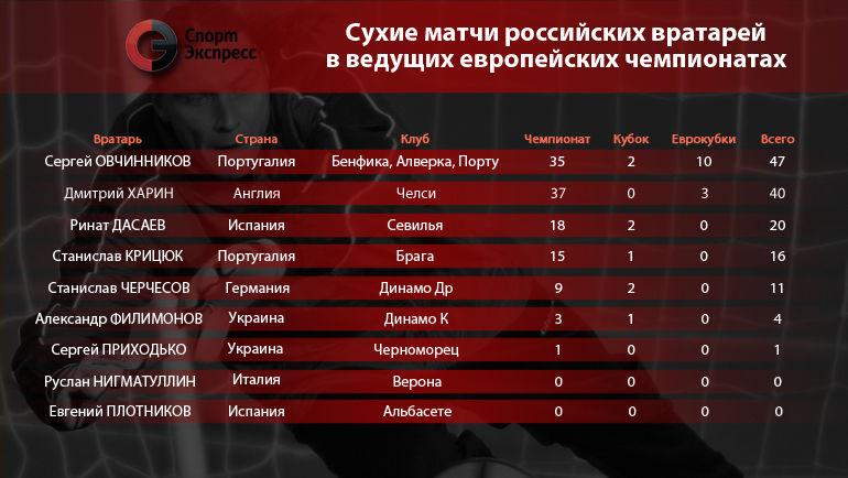 Сухие матчи российских вратарей в ведущих европейских чемпионатах. Фото 'СЭ'