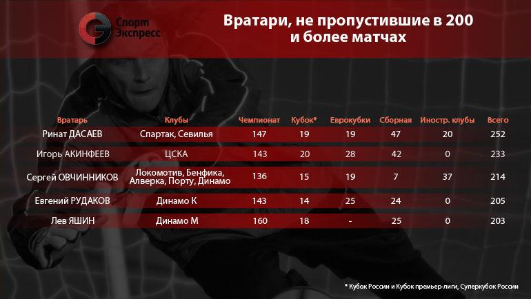 Вратари, не пропустившие в 200 и более матчах. Фото 'СЭ'