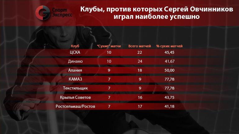 Клубы, против которых Сергей Овчинников играл наиболее успешно. Фото 'СЭ'