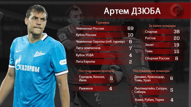 "Артем Дзюба - 100 голов. Где, за кого и кому. Фото ""СЭ"""