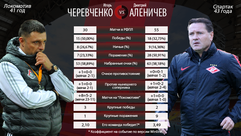 Черевченко vs Аленичев