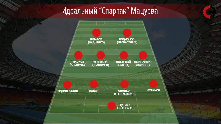"""Идеальный """"Спартак"""" Мацуева"""