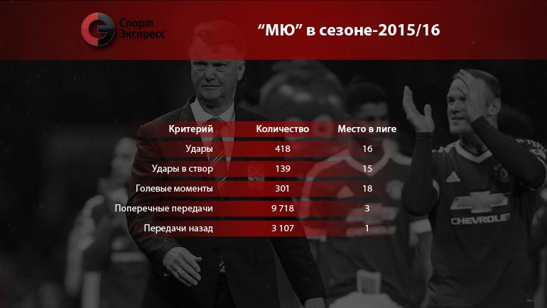 "Статистика ""МЮ"" в сезоне-2015/16. Фото ""СЭ"""