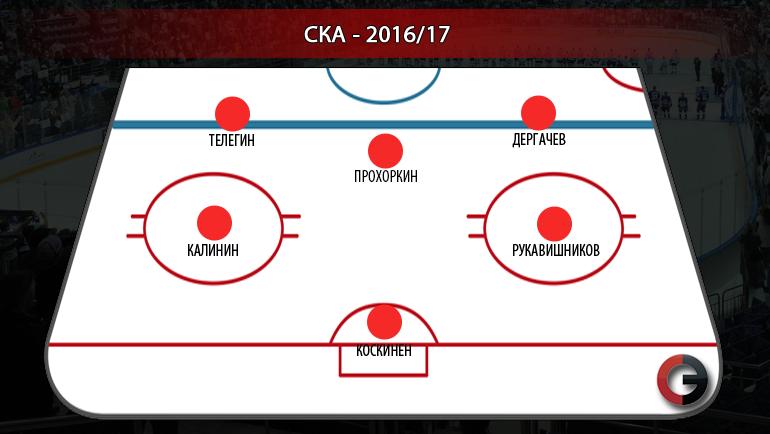 """Каким может быть СКА в ближайшем сезоне. Фото """"СЭ"""""""