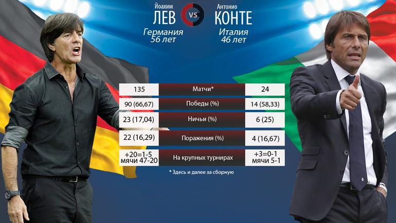 Йоахим Лев vs Антонио Конте. Фото 'СЭ'