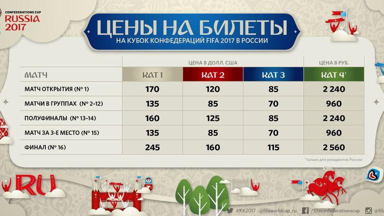Цены на билеты на Кубок конфедераций-2017... Фото fifa.com