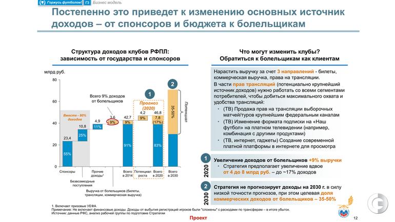 Стратегия 2030 рф это - 6d