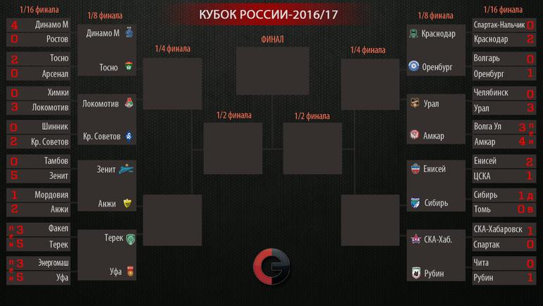 ЦСКА сыграл вничью с«Краснодаром» вматче восьмого тура чемпионата Российской Федерации