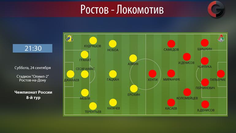 «Ростов» обыграл «Локомотив» вматче восьмого тура чемпионата РФ пофутболу