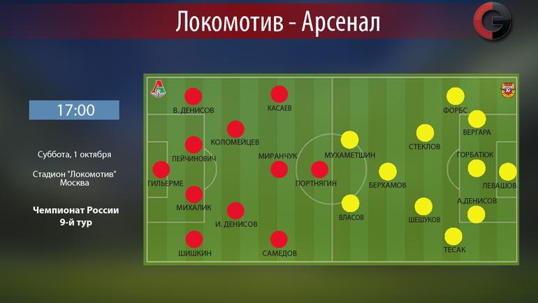 Футбол Локомотив Арсенал Прогноз 9 Апреля
