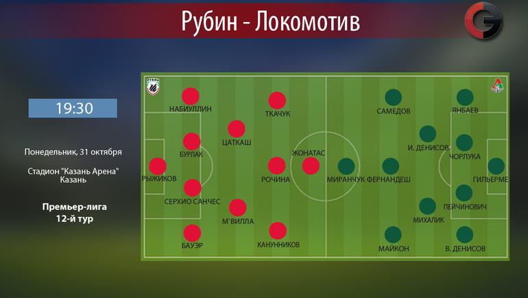 РФПЛ. Рубин— Локомотив, прогноз на 31.10.16