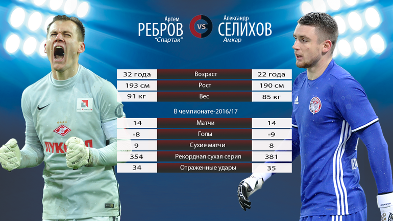 Артем Ребров vs Александр Селихов