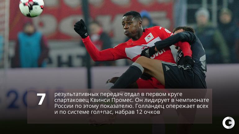 14 рекордов «Спартака» Карреры: 0 пенальти, 37 очков, 31 364 зрителя