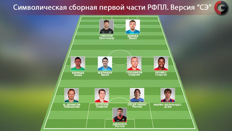 СЭ: символическая сборная первой части РФПЛ