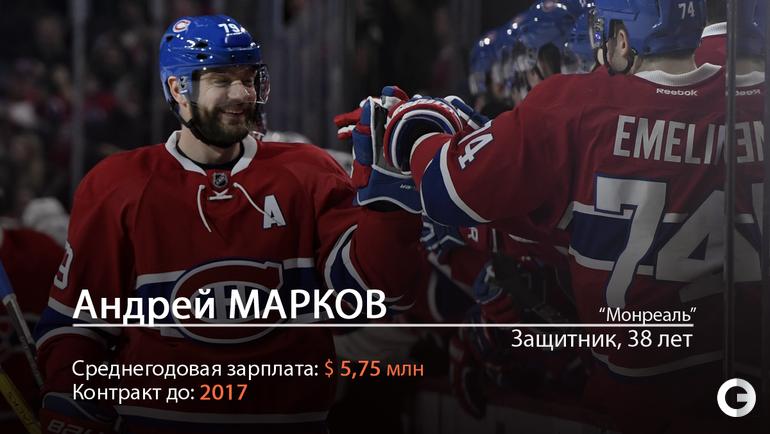 Андрей МАРКОВ.