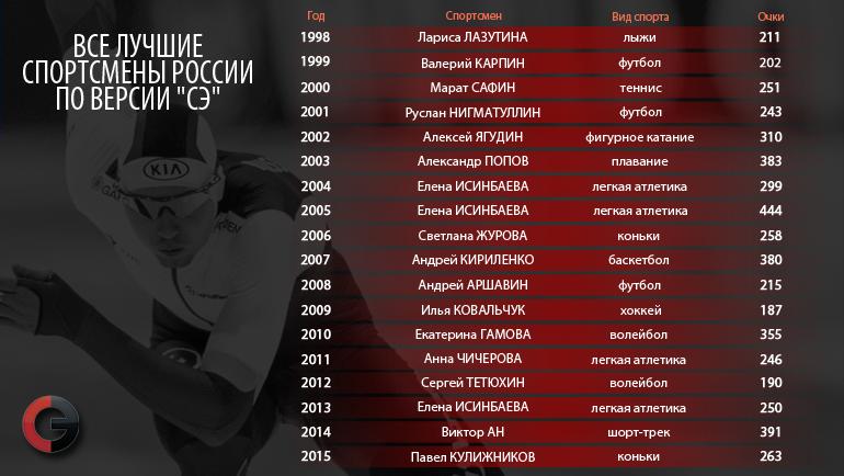 """Все лучшие спортсмены России по версии """"СЭ"""". Фото """"СЭ"""""""