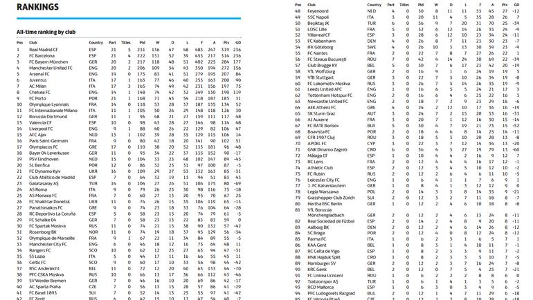 «Рубин» попал втоп-100 наилучших клубов Лиги чемпионов всех времен