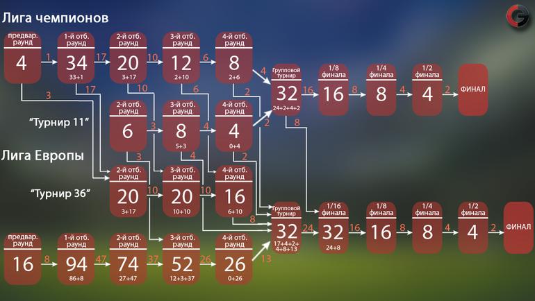 Как попадают команды в лигу чемпионов [PUNIQRANDLINE-(au-dating-names.txt) 51