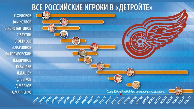 """Все российские игроки в """"Детройте"""". Фото """"СЭ"""""""
