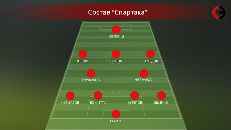 «Спартак» сыграл вничью схорватским «Осиеком» втоварищеском матче