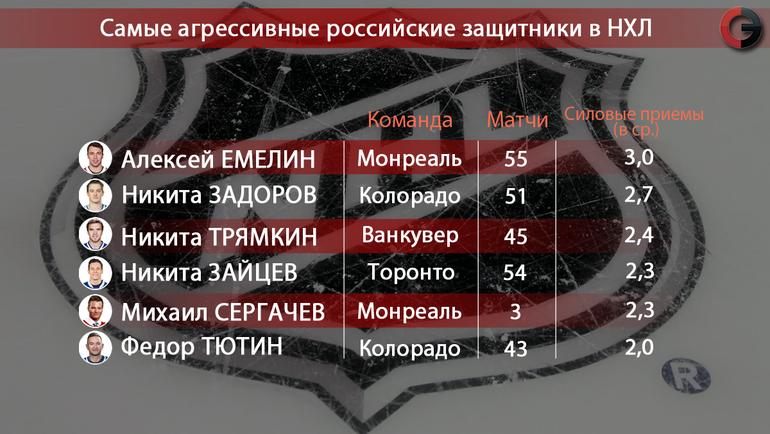 """Самые агрессивные защитники в НХЛ. Фото """"СЭ"""""""